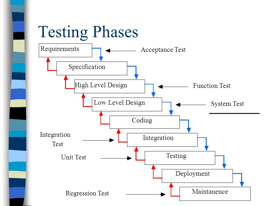 Testing Phases Requirements Specification High Level Design Low Level Design Coding Integration Testing Deployment Maintanence Acceptance Test Functio