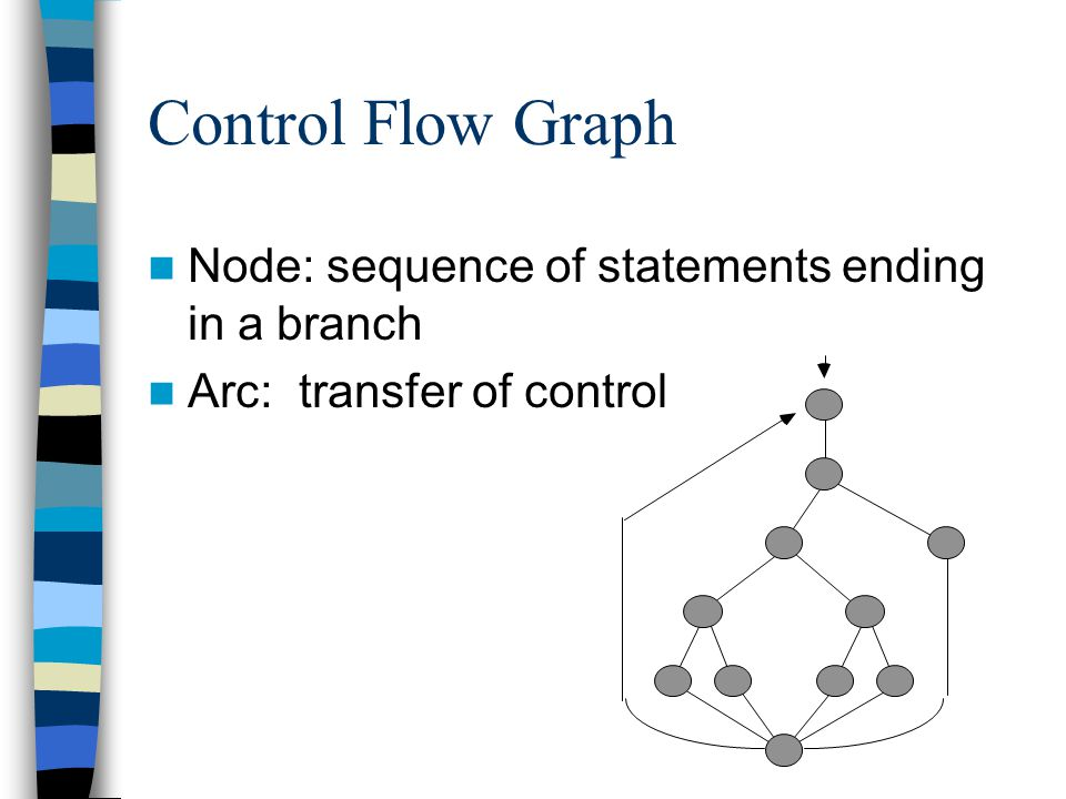 Control Flow Graph Node: sequence of statements ending in a branch Arc: transfer of control