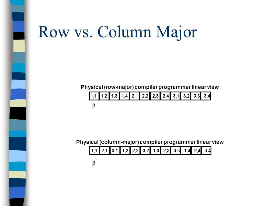 Row vs. Column Major 1,11,21,31,42,12,22,32,4 3,13,23,33,4 Physical (row-major) compiler programmer linear view 1,12,13,11,22,2 3,21,32,3 3,31,42,43,4