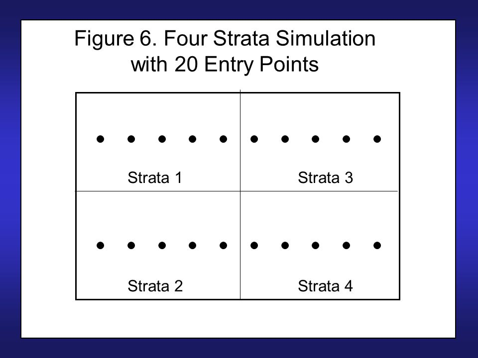 Figure 6. Four Strata Simulation with 20 Entry Points Strata 1 Strata 2 Strata 3 Strata 4