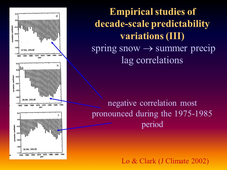 Empirical studies of decade-scale predictability variations (III) spring snow  summer precip lag correlations negative correlation most pronounced during the 1975-1985 period Lo & Clark (J Climate 2002)