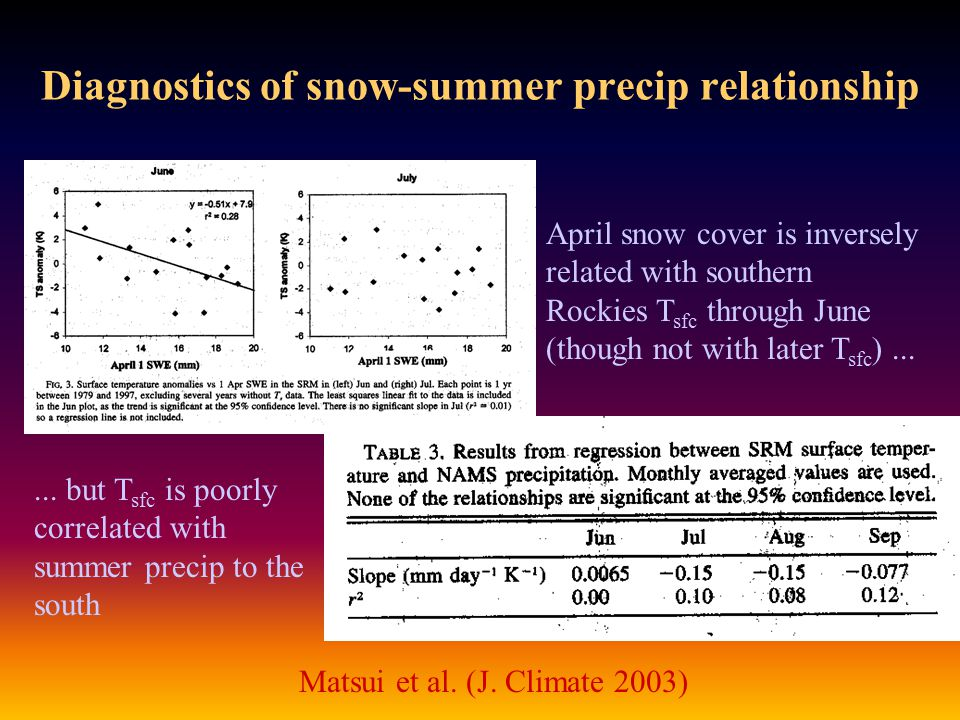 Diagnostics of snow-summer precip relationship Matsui et al.