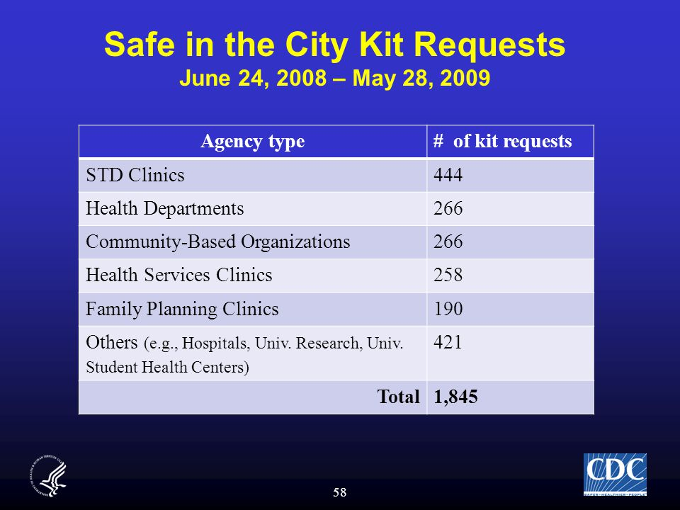 58 Safe in the City Kit Requests June 24, 2008 – May 28, 2009 Agency type# of kit requests STD Clinics444 Health Departments266 Community-Based Organizations266 Health Services Clinics258 Family Planning Clinics190 Others (e.g., Hospitals, Univ.