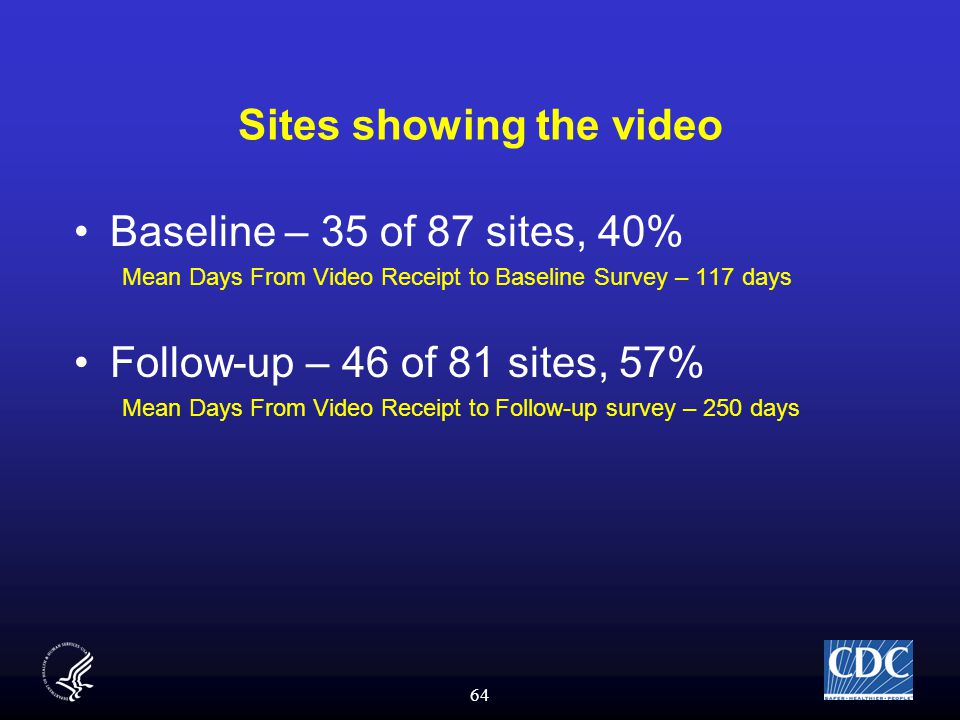 64 Sites showing the video Baseline – 35 of 87 sites, 40% Mean Days From Video Receipt to Baseline Survey – 117 days Follow-up – 46 of 81 sites, 57% Mean Days From Video Receipt to Follow-up survey – 250 days
