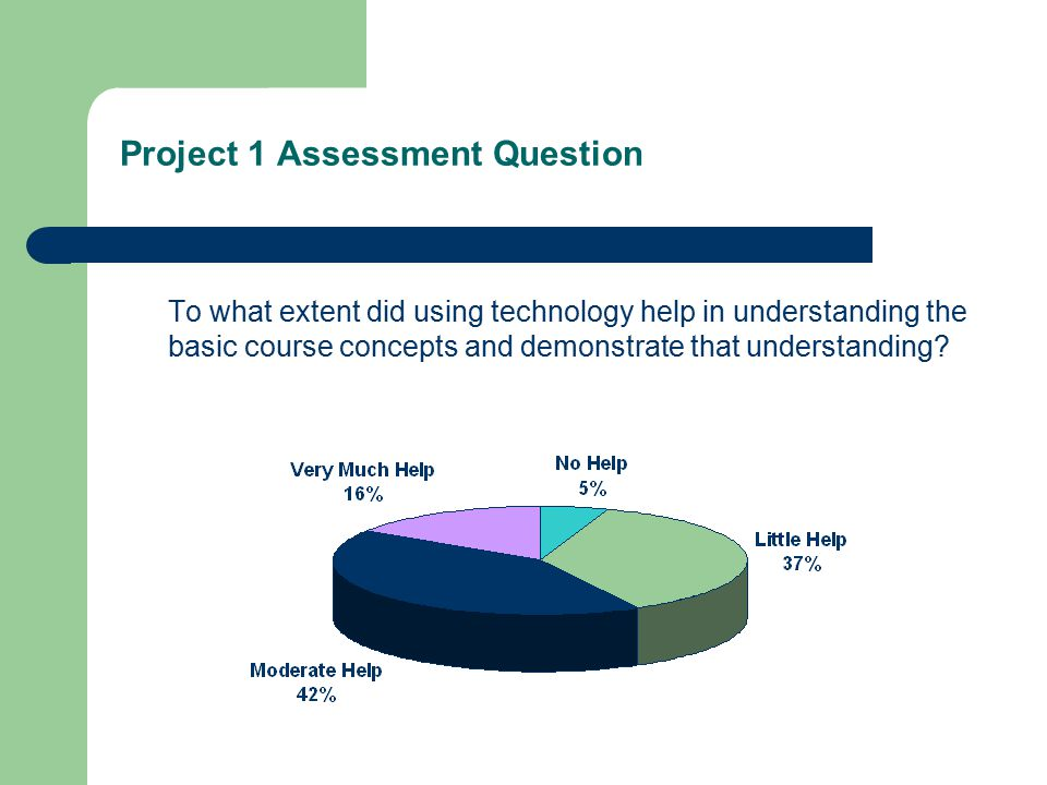 Project 1 Assessment Question To what extent did using technology help in understanding the basic course concepts and demonstrate that understanding