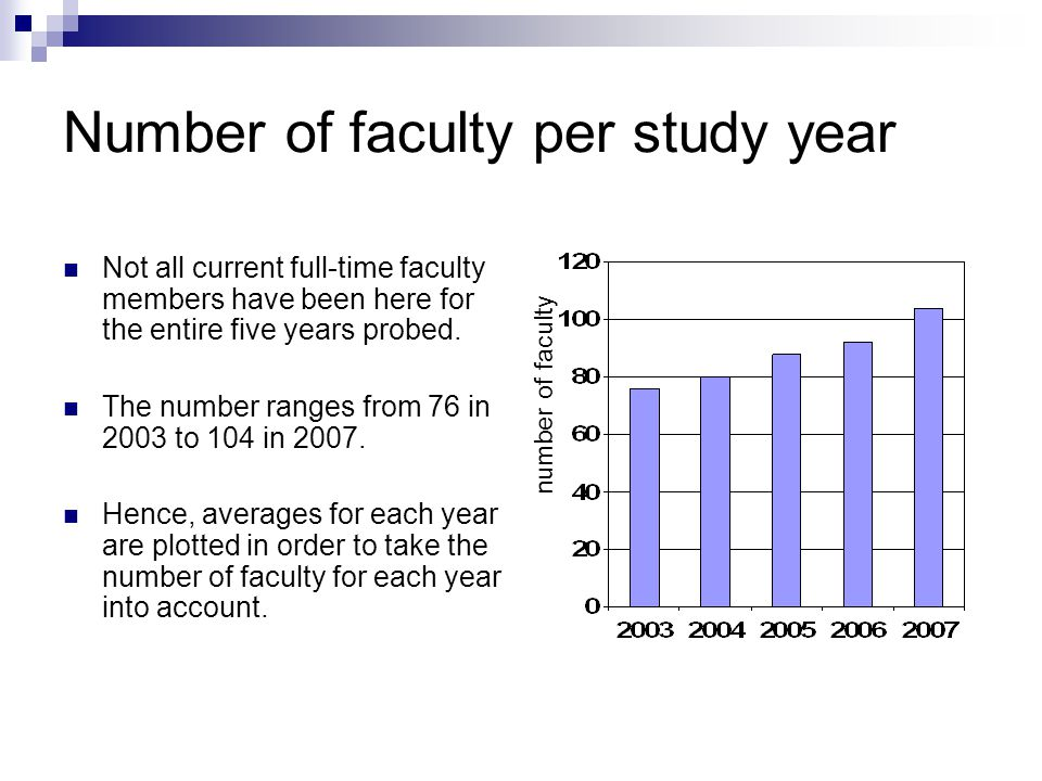 Number of faculty per study year Not all current full-time faculty members have been here for the entire five years probed.