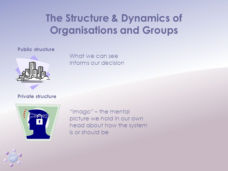 """www.icbcoaching.com The Structure & Dynamics of Organisations and Groups Public structure Private structure What we can see Informs our decision """"Imag"""