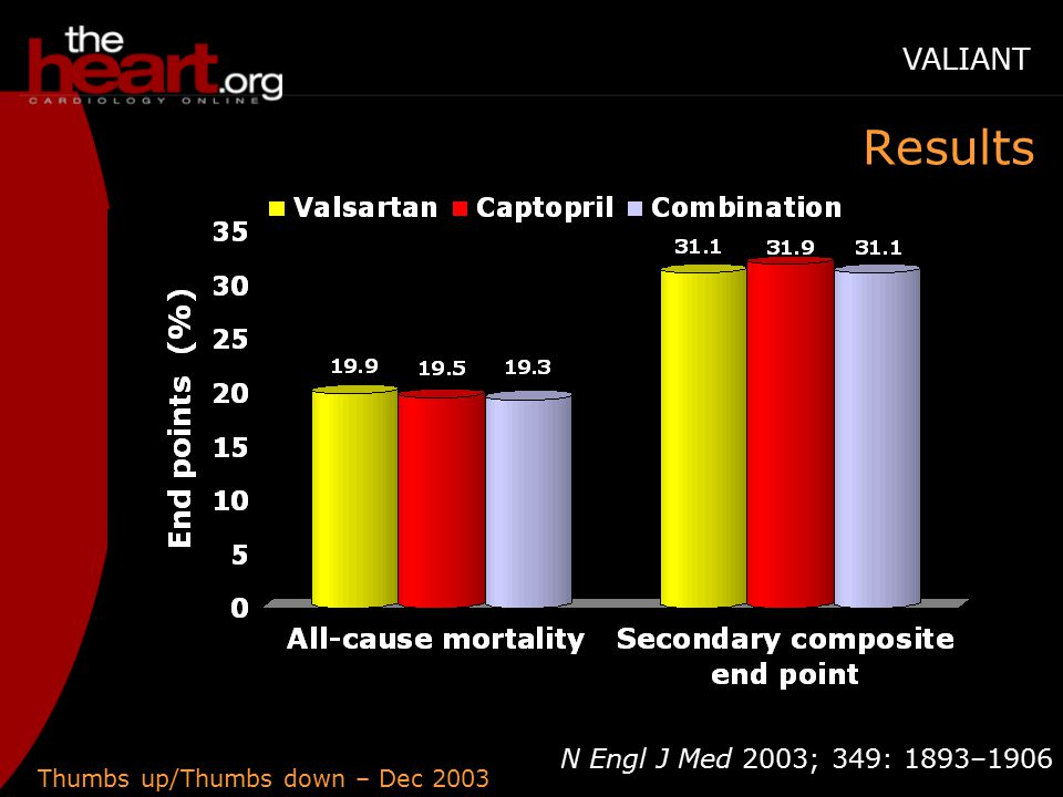 Thumbs up/Thumbs down – Dec 2003 N Engl J Med 2003; 349: 1893–1906 Results VALIANT