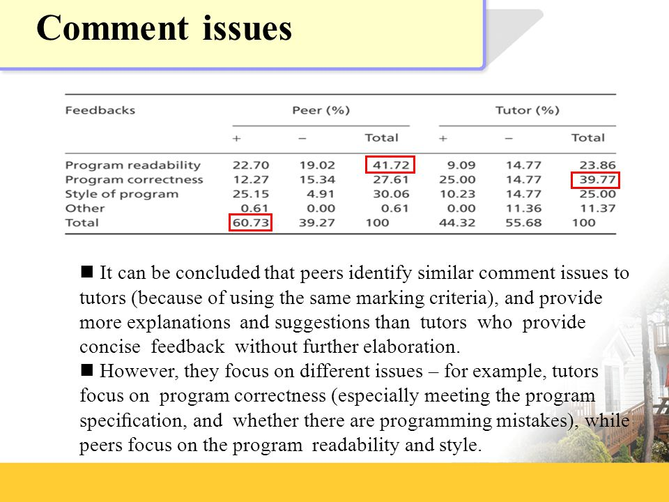 Comment issues It can be concluded that peers identify similar comment issues to tutors (because of using the same marking criteria), and provide more explanations and suggestions than tutors who provide concise feedback without further elaboration.