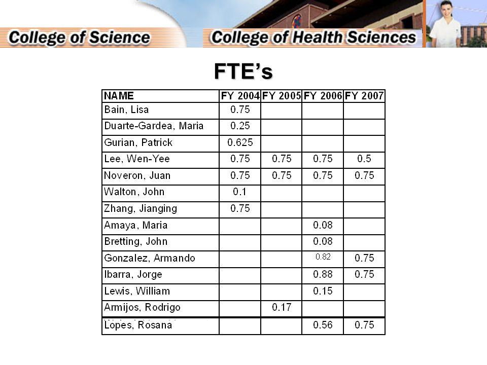 FTE's