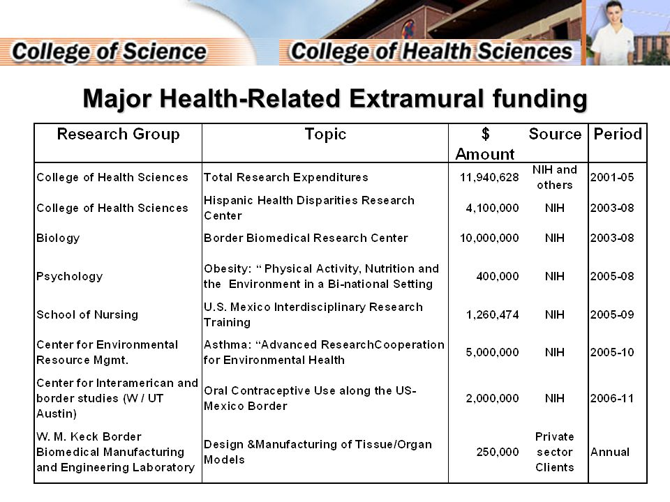 Summary The ability of UTEP's biomedical and behavioral scientists to attract major extramural funding from federal sources on a competitive basis to promote research on border health, speaks highly of the program's general technical excellence, widely focused investigative capabilities and the overall quality of UTEP research facilities and administrative support infrastructure.