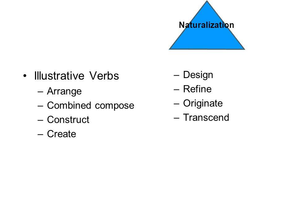 Illustrative Verbs –Arrange –Combined compose –Construct –Create –Design –Refine –Originate –Transcend Naturalization