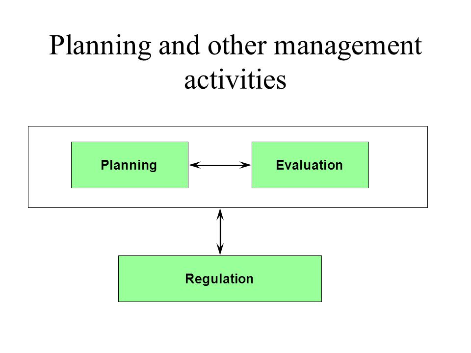 The plan should be in writing Evaluation –whether different expectations to the project are in balance, and whether the plan is realistic –of the distance between actual and expected state of the project –of the consequences of the changing the project's conditions Planning –sub-projects or single activities in more detail –of own working practices of groups and individuals Regulation –of own working practices of groups and individuals see themselves in the plan contribute to the expected course of the project The project plan is a model of the course of the project, it should make the following possible: