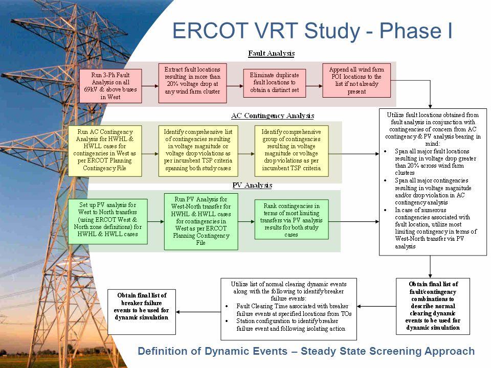 ERCOT VRT Study - Phase I Voltage Protection Boundaries w/o VRT Capability