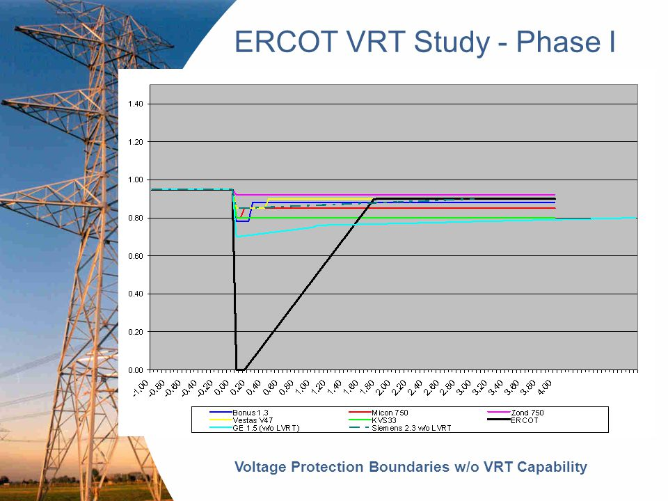 Engineering a sustainable future 7 ERCOT VRT Study - Phase I  Dynamic Simulation & Results  Quantities to be monitored  Electrical Power output and Rotor angles of non-wind generation units  Voltages at 345kV stations in West Region  Electrical Power output & Terminal Voltage for all WGRs  Voltage at all wind farm POI locations or equivalent transmission system locations  Frequency at 4 representative buses spanning 4 ERCOT zones
