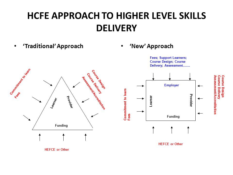 HCFE APPROACH TO HIGHER LEVEL SKILLS DELIVERY 'Traditional' Approach 'New' Approach Funding Learner Provider HEFCE or Other Commitment to learn Fees Course Design Course Delivery Assessment/Accreditation Funding Provider Learner Employer HEFCE or Other Course Design Course Delivery Assessment/Accreditation Commitment to learn Fees Fees; Support Learners; Course Design; Course Delivery; Assessment…….