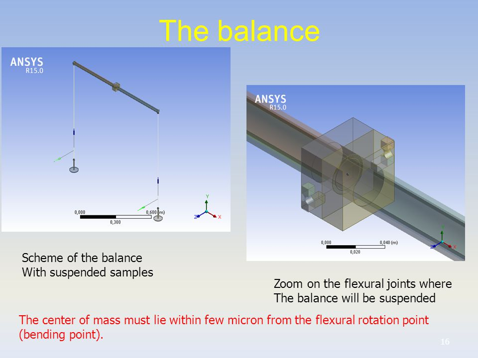 The balance 16 Scheme of the balance With suspended samples Zoom on the flexural joints where The balance will be suspended The center of mass must lie within few micron from the flexural rotation point (bending point).