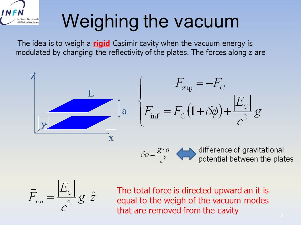 Weighing the vacuum 5 x y z a L The idea is to weigh a rigid Casimir cavity when the vacuum energy is modulated by changing the reflectivity of the plates.