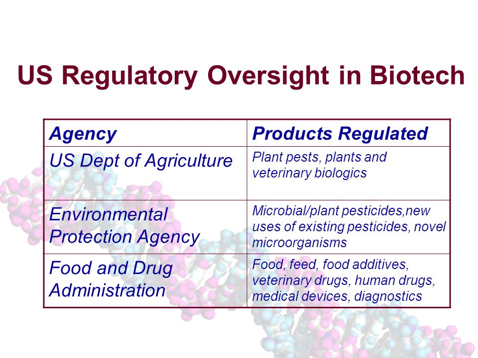 US Regulatory Oversight in Biotech AgencyProducts Regulated US Dept of Agriculture Plant pests, plants and veterinary biologics Environmental Protection Agency Microbial/plant pesticides,new uses of existing pesticides, novel microorganisms Food and Drug Administration Food, feed, food additives, veterinary drugs, human drugs, medical devices, diagnostics