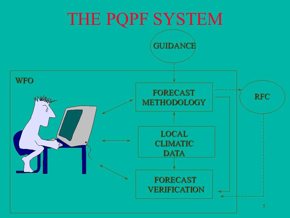 5 FORECASTMETHODOLOGY LOCALCLIMATICDATA FORECASTVERIFICATION THE PQPF SYSTEMWFO RFC GUIDANCE