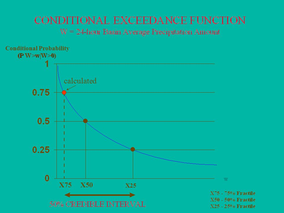 8 Conditional Probability X75X50 X25 calculated