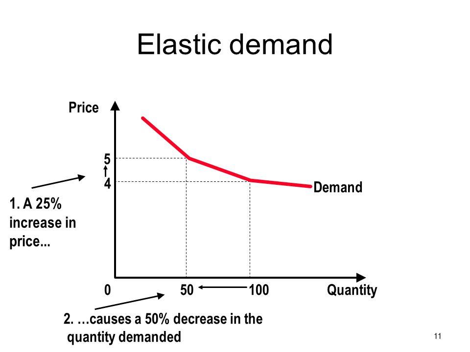 Elastic demand 11 5 4 Demand Quantity1000 Price 50 2.