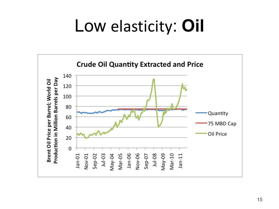Low elasticity : Oil 15