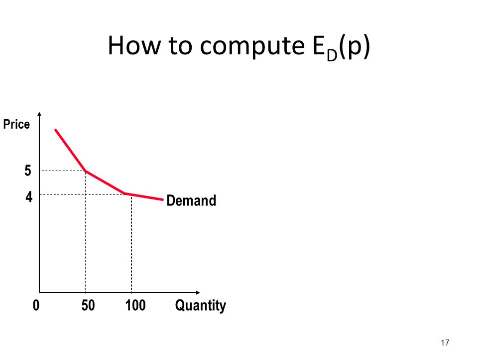 How to compute E D (p) 17 5 4 Demand Quantity1000 Price 50