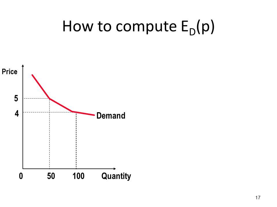 How to compute E D (p) 17 5 4 Demand Quantity1000 Price 50