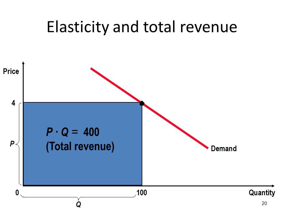 Elasticity and total revenue 20 4 Demand Quantity P 0 Price P · Q = 400 (Total revenue) 100 Q