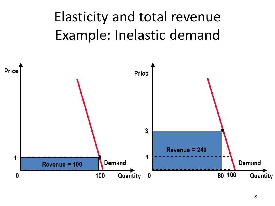 Elasticity and total revenue Example: Inelastic demand 22 3 Quantity0 Price 80 Revenue = 240 Demand 1 Quantity0 Revenue = 100 100 Price 1 100