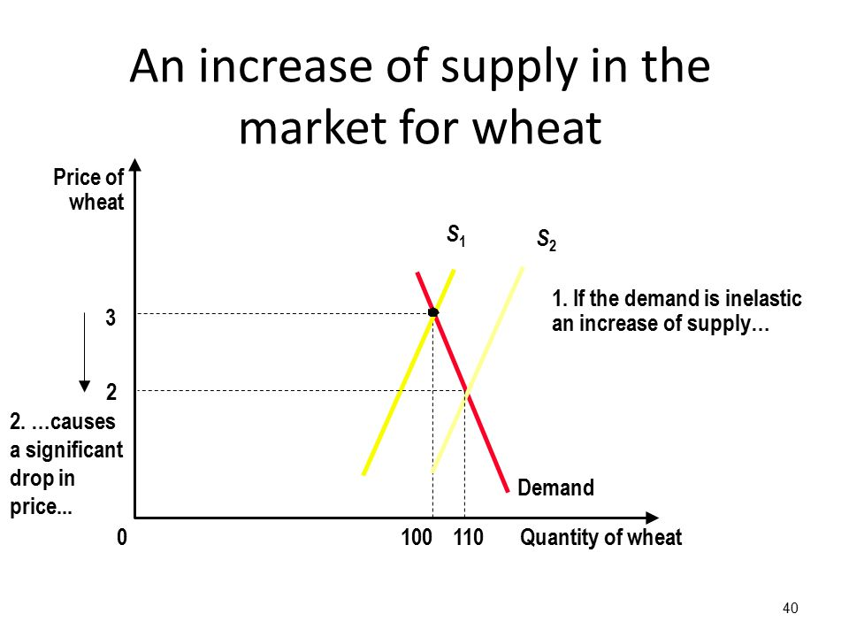 40 3 Quantity of wheat1000 Price of wheat Demand S1S1 An increase of supply in the market for wheat 2 110 S2S2 2.