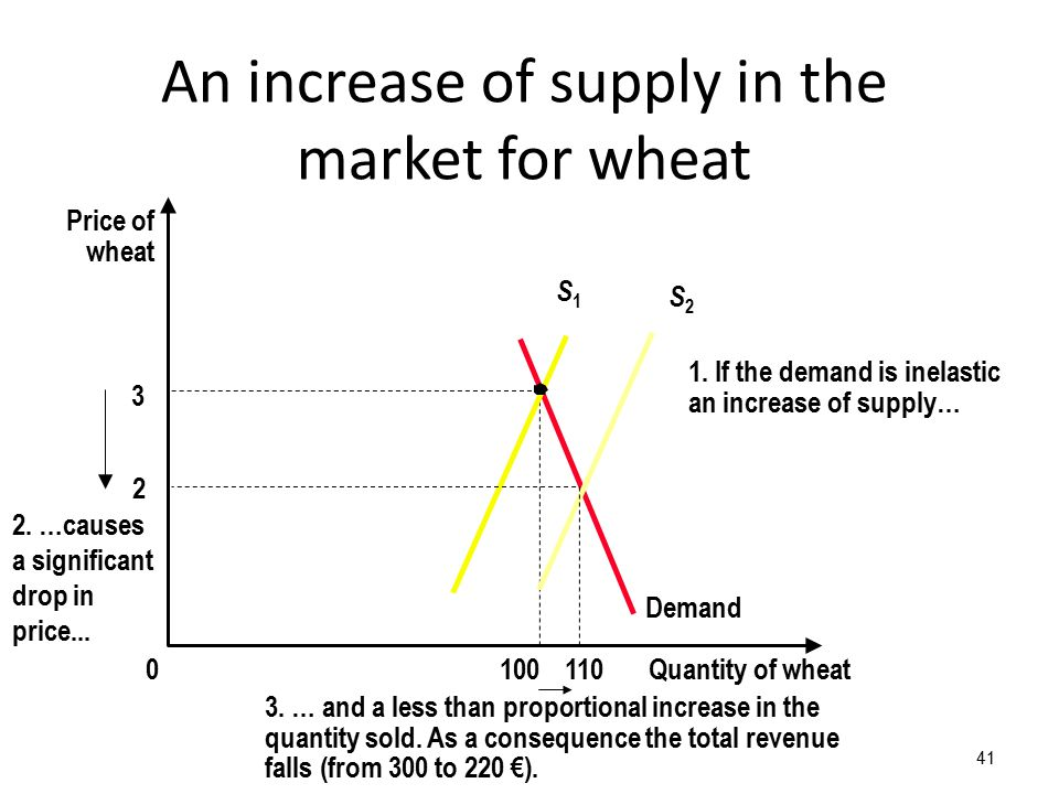 41 3 Quantity of wheat1000 Price of wheat Demand S1S1 An increase of supply in the market for wheat 1. If the demand is inelastic an increase of suppl