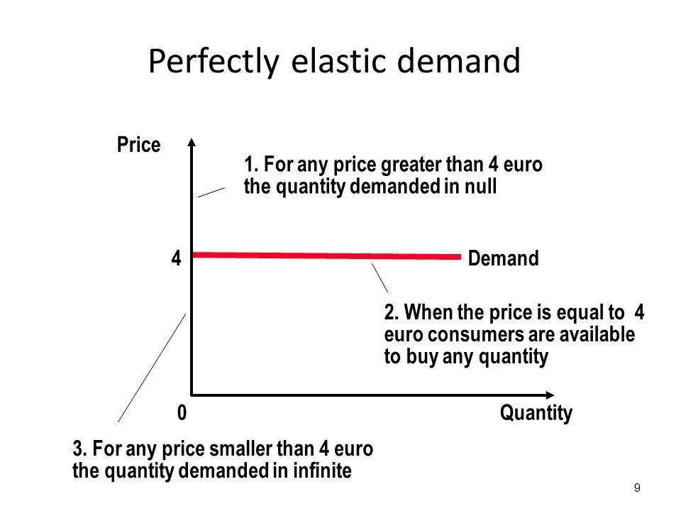 Perfectly elastic demand 9 4 Quantity0 Demand 2.