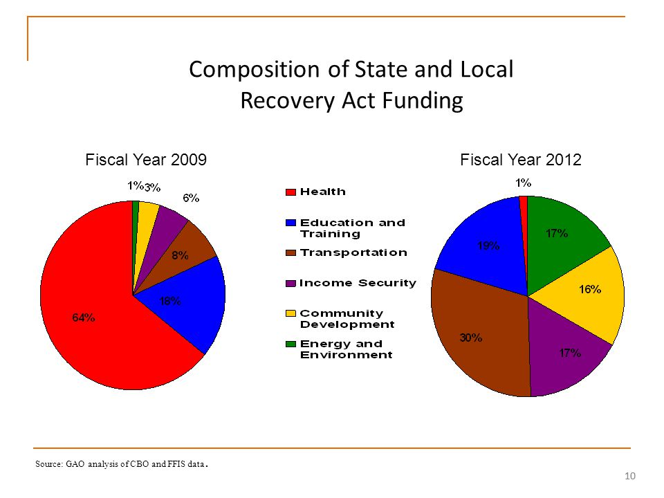 10 Composition of State and Local Recovery Act Funding Source: GAO analysis of CBO and FFIS data.