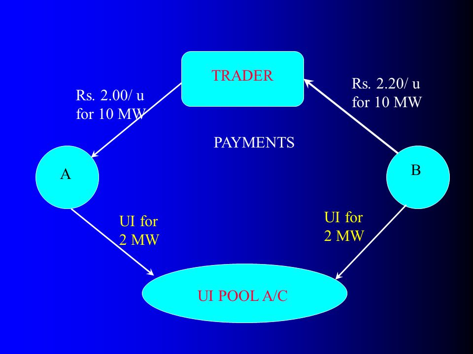 TRADER UI POOL A/C UI for 2 MW A B Rs. 2.00/ u for 10 MW Rs. 2.20/ u for 10 MW PAYMENTS UI for 2 MW
