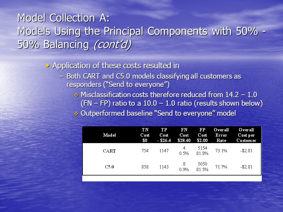 Model Collection A: Models Using the Principal Components with 50% - 50% Balancing (cont'd) Application of these costs resulted in Application of these costs resulted in –Both CART and C5.0 models classifying all customers as responders ( Send to everyone )  Misclassification costs therefore reduced from 14.2 – 1.0 (FN – FP) ratio to a 10.0 – 1.0 ratio (results shown below)  Outperformed baseline Send to everyone model