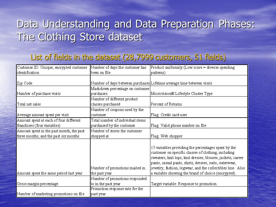 Data Understanding and Data Preparation Phases: The Clothing Store dataset List of fields in the dataset (28,7999 customers, 51 fields)