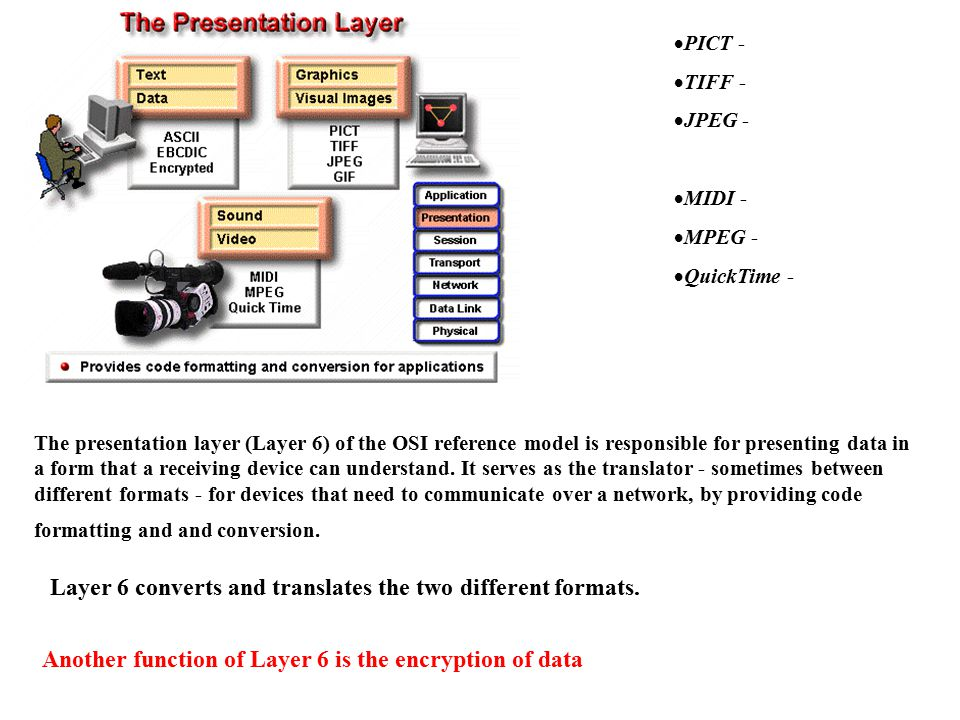 The presentation layer (Layer 6) of the OSI reference model is responsible for presenting data in a form that a receiving device can understand.