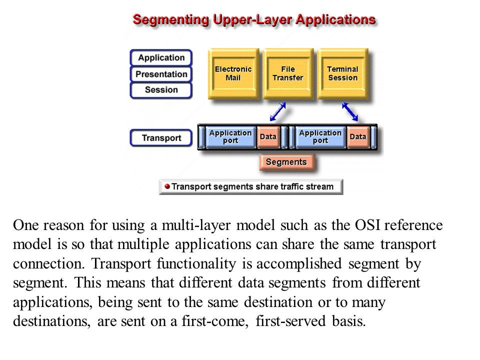 One reason for using a multi-layer model such as the OSI reference model is so that multiple applications can share the same transport connection.