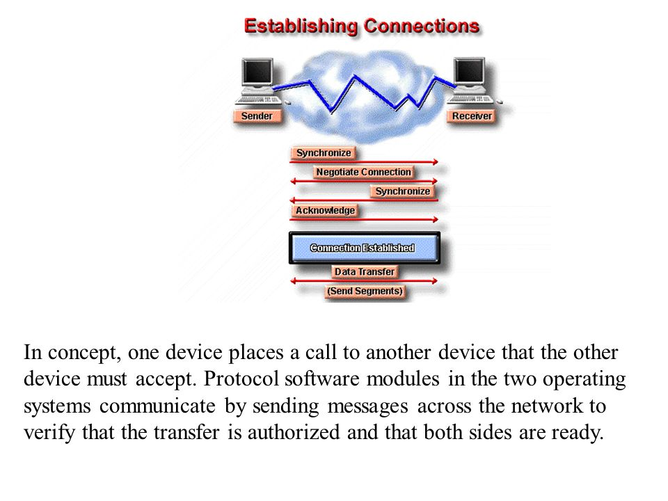 In concept, one device places a call to another device that the other device must accept.