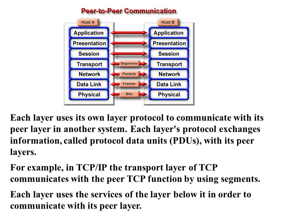 Each layer uses its own layer protocol to communicate with its peer layer in another system.
