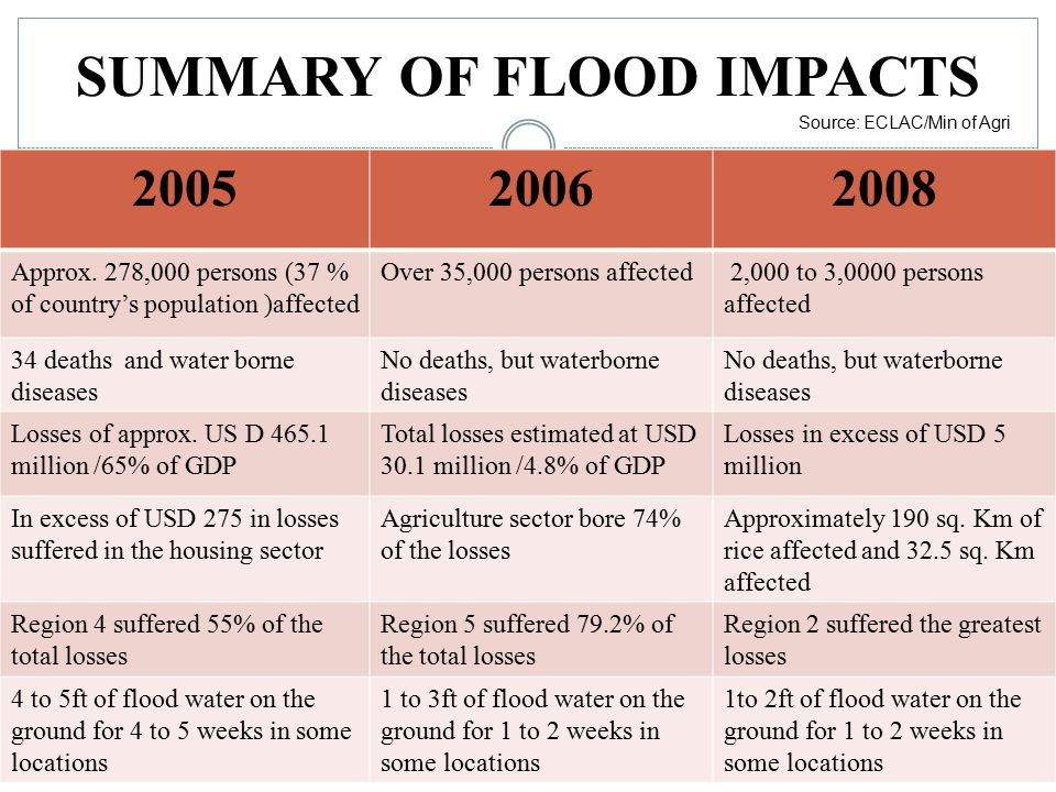 SUMMARY OF FLOOD IMPACTS 200520062008 Approx.