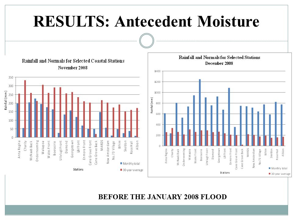 RESULTS: Antecedent Moisture BEFORE THE JANUARY 2008 FLOOD