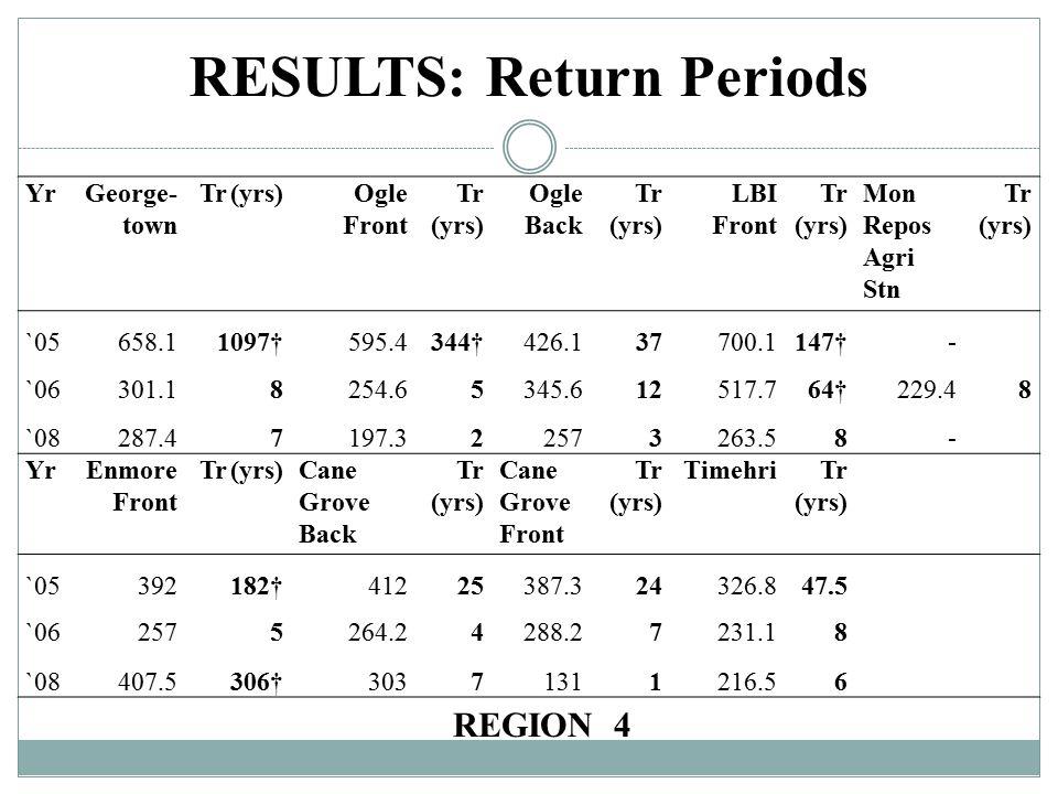 RESULTS: Return Periods REGION 4 YrGeorge- town Tr (yrs)Ogle Front Tr (yrs) Ogle Back Tr (yrs) LBI Front Tr (yrs) Mon Repos Agri Stn Tr (yrs) `05658.11097†595.4344†426.137700.1147†- `06301.18254.65345.612517.764†229.48 `08287.47197.322573263.58- YrEnmore Front Tr (yrs)Cane Grove Back Tr (yrs) Cane Grove Front Tr (yrs) TimehriTr (yrs) `05392182†41225387.324326.847.5 `062575264.24288.27231.18 `08407.5306†30371311216.56