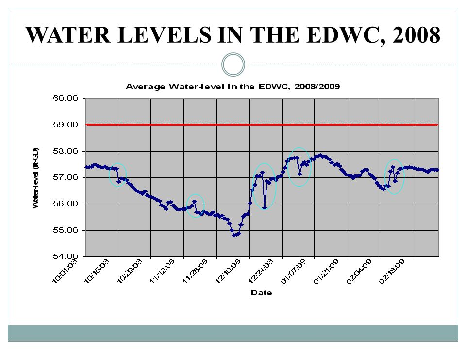 WATER LEVELS IN THE EDWC, 2008