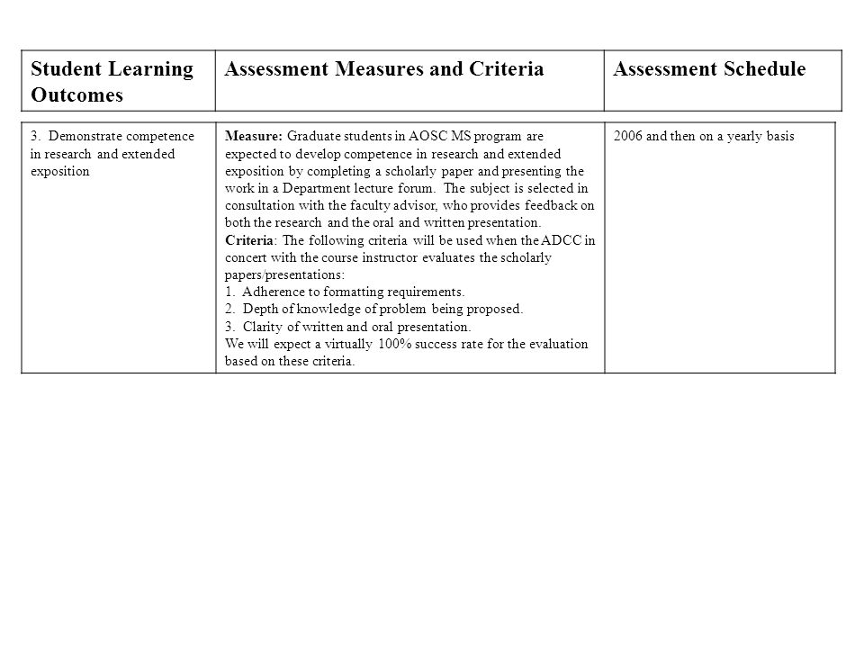 Student Learning Outcomes Assessment Measures and CriteriaAssessment Schedule 3.
