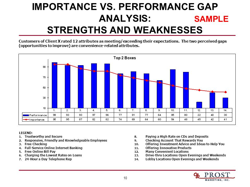 10 IMPORTANCE VS. PERFORMANCE GAP ANALYSIS: STRENGTHS AND WEAKNESSES Customers of Client X rated 12 attributes as meeting/exceeding their expectations