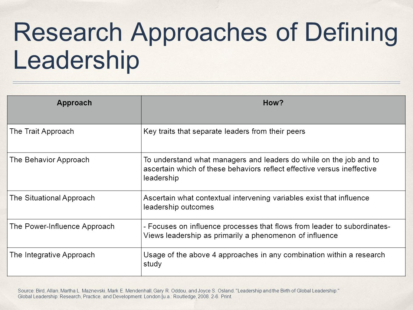 Research Approaches of Defining Leadership ApproachHow.