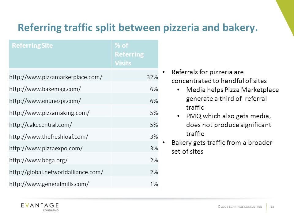 13© 2009 EVANTAGE CONSULTING Referring traffic split between pizzeria and bakery.